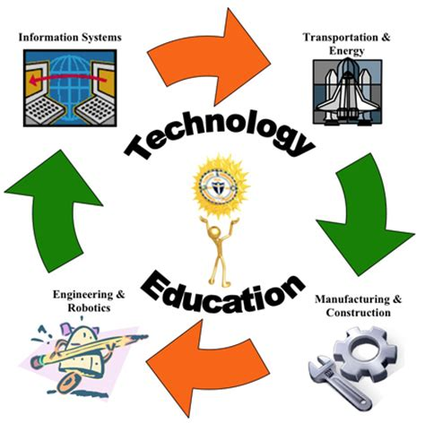 Five Positive Effects of Technology on Education Chroncom